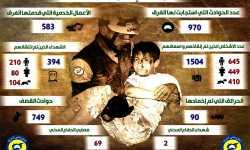 من ضمنها إنقاذ 1500 شخص..الدفاع المدني في إدلب ينشر حصيلة أعماله خلال الشهر الماضي