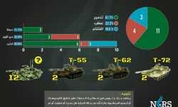 إحصائية: نظام الأسد خسر 18 دبابة في يناير الماضي