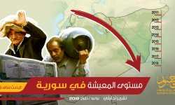 مستوى المعيشة في سورية