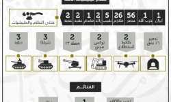 من بينها 56 عنصراً و38 ضابطاً.. تعرف على خسائر قوات النظام في معركة الموت ولا المذلة بدرعا حتى الآن