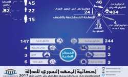 إحصائية: 484 صاروخاً على حلب وريفها خلال الشهر الماضي