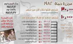حماه 82.. عندما قتل رفعت الأسد آلاف السوريين