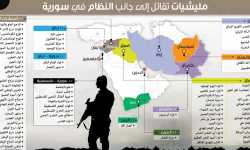 14 مركزاً لتدريب المليشيات الأجنبية في إيران