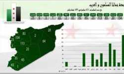 مواقع الثورة السورية - قائمة تراكميّة – الإصدار الرابع 23/7/2012