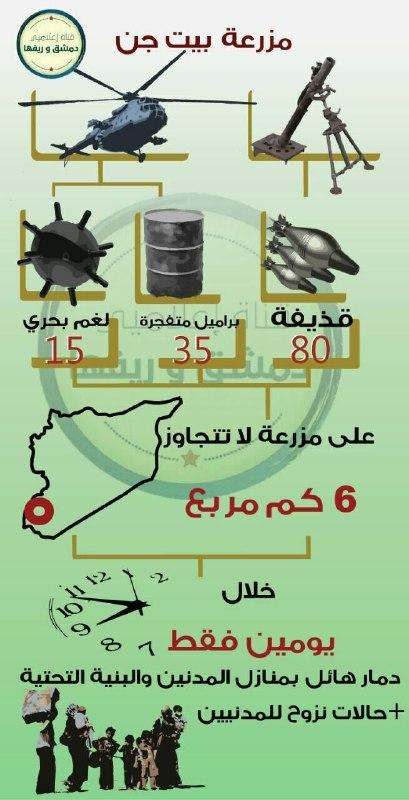 خلال يومين.. أكثر من 80 قذيفة و35 برميلاً على مزرعة بيت جن بريف دمشق