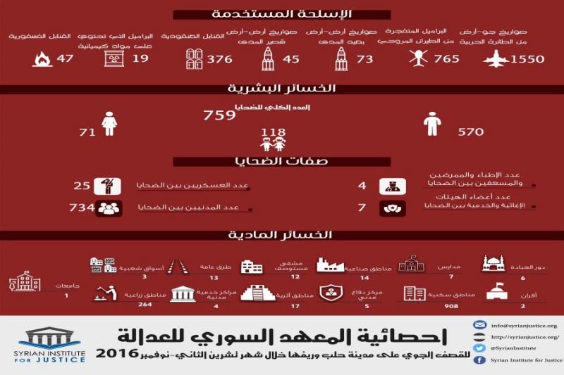 1550 صاروخاً و765 برميلاً متفجراً بينها مواد كيماوية حصيلة القصف على حلب الشهر الماضي