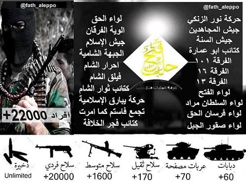 جيش الفتح يعلن عن القوة العسكرية والبشرية  التي يمتلكها في حلب