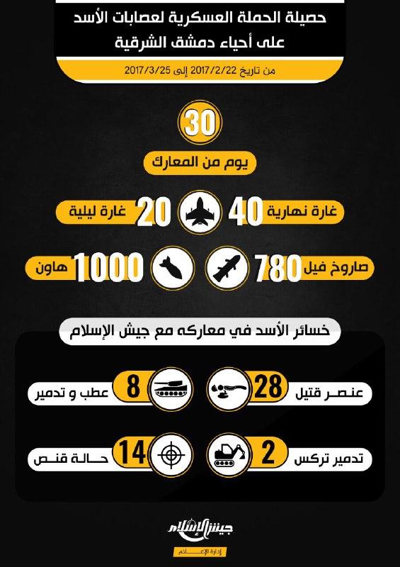 جيش الإسلام ينشر حصيلة خسائر النظام خلال حملته على أحياء دمشق الشرقية