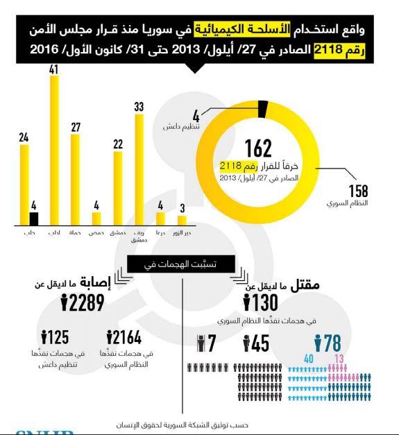 تقرير حقوقي:نظام الأسد أهان قرارات مجلس الأمن ونفذ 158 هجوماً كيماوياً في سوريا