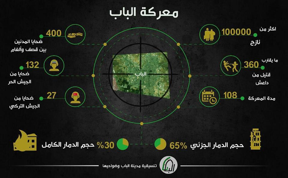 أسفرت عن مقتل 400 عنصر لتنظيم الدولة: تعرف على الحصيلة النهائية لمعركة الباب