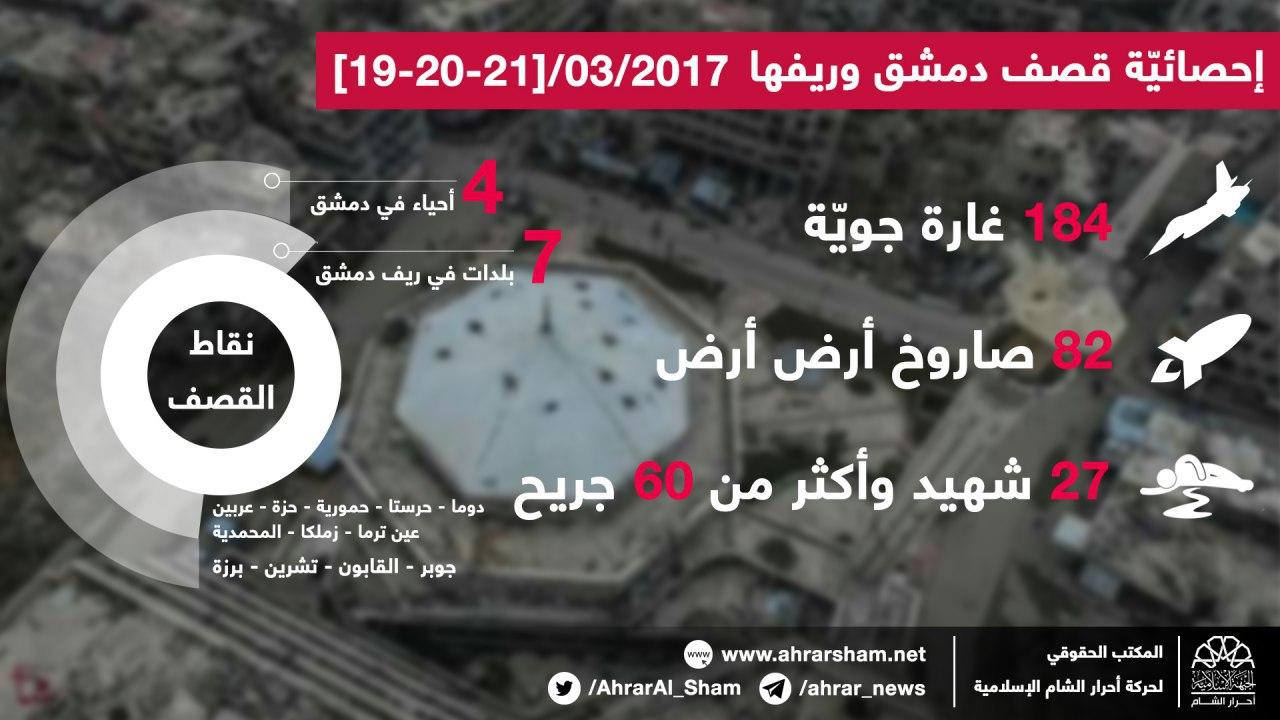 إحصائية: 184غارة جوية على دمشق وريفها في الأيام الثلاثة الأخيرة