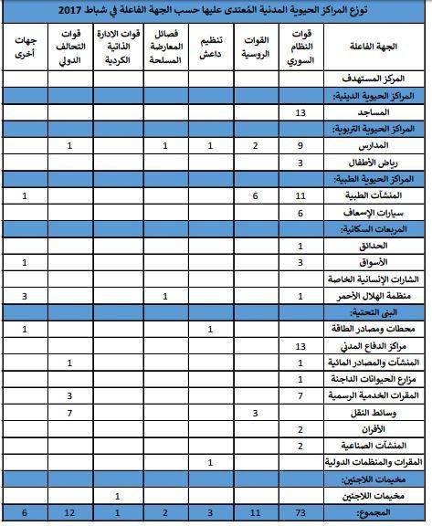 تقرير: 108حوادث اعتداء على المراكز الحيوية المدنية في سوريا الشهر الماضي