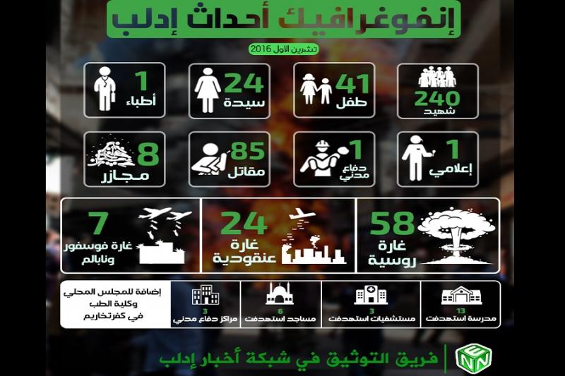 مقتل 240 شخصاً وتدمير 27 مرفقاً خدمياً في إدلب خلال شهر تشرين الأول