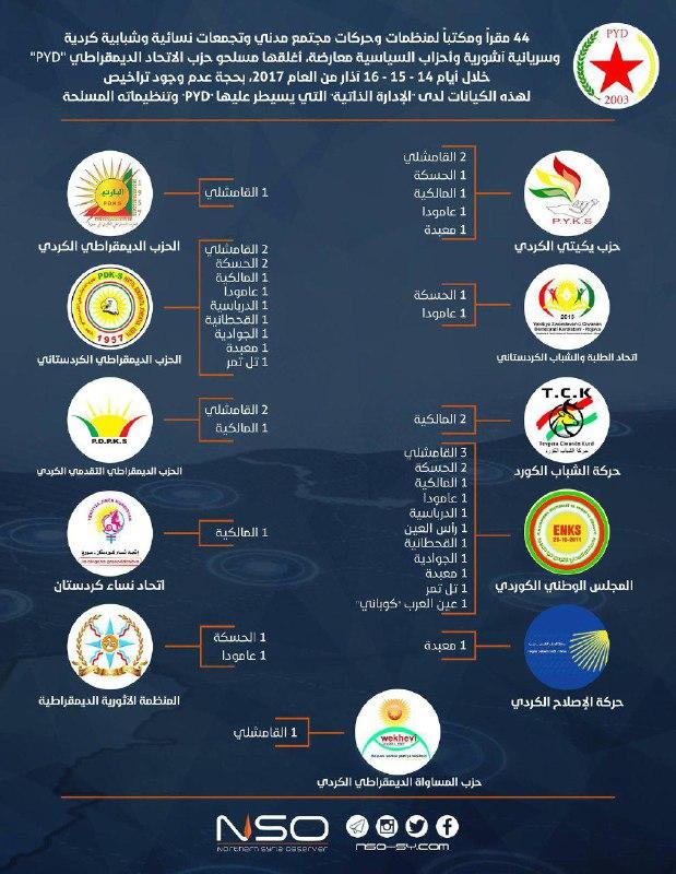 قوات الحماية الكردية تغلق 44 مقراً لأحزاب كردية معارضة خلال 3 أيام