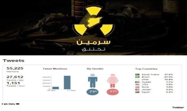هاشتاغ (سرمين_تختنق) يتصدر تغريدات المنطقة العربية أمس الثلاثاء