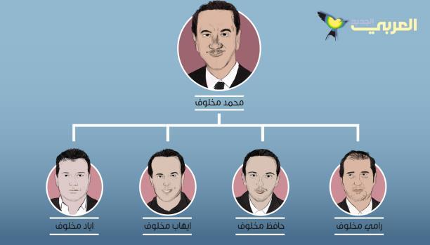 صور الوثائق لإمبراطورية مخلوف المالية: أسرار علاقة خال بشار الأسد بإسرائيل