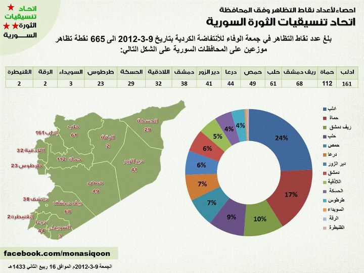 احصاء لأعداد نقاط التظاهر في سوريا وفق المحافظة