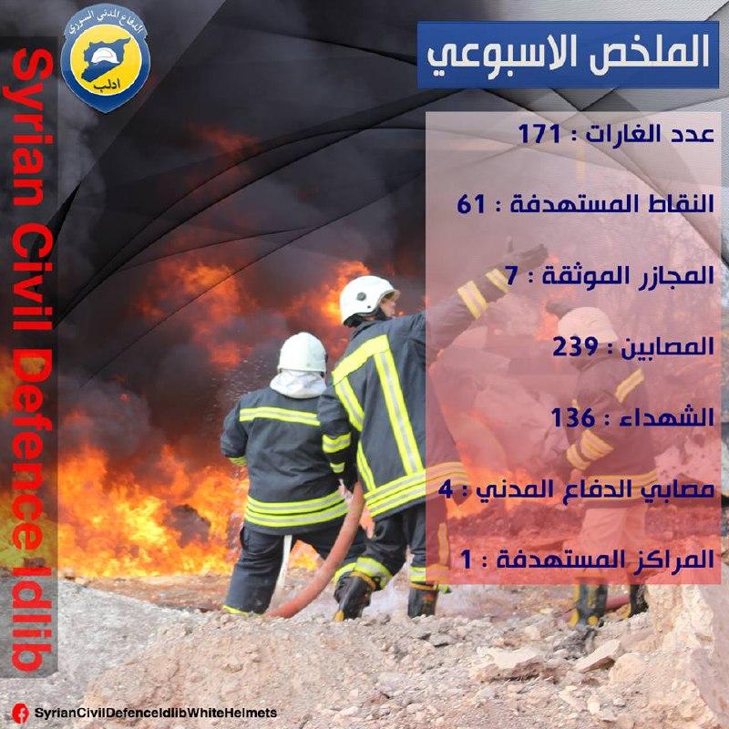 الدفاع المدني: 171 غارة شنّتها روسيا ونظام الأسد على إدلب خلال أسبوع