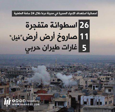 26 أسطوانة متفجرة و11 صاروخ أرض - أرض حصيلة القصف على درعا يوم أمس