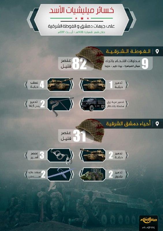 أكثر من 100 قتيل و 10 آليات مدمرة.. خسائر قوات النظام على جبهات الغوطة الشرقية وأحياء شرق العاصمة خلال شهر أيار