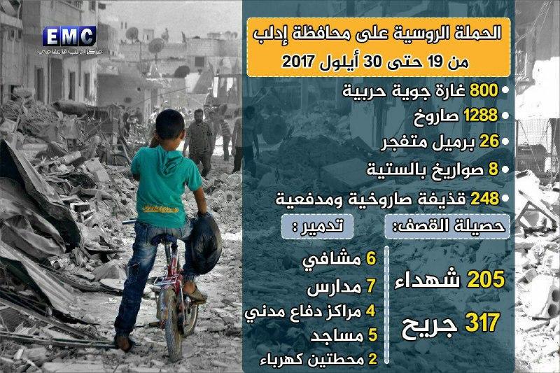 أرقام مرعبة.. آلاف القذائف ومئات الشهداء حصيلة القصف الروسي على إدلب خلال أيام