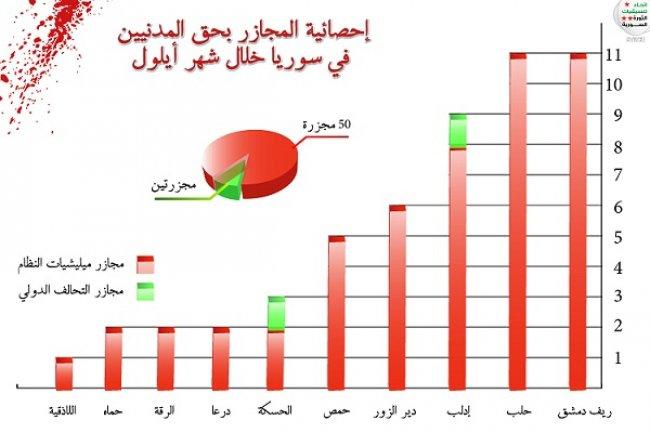 النظام السوري ارتكب 52 مجزرة خلال سبتمبر