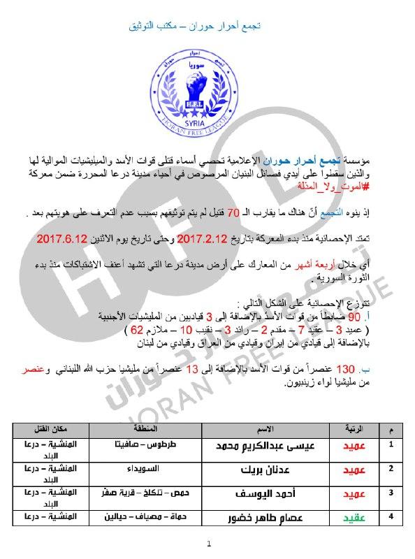 إحصائية: أكثر من 300 قتيل لقوات النظام والميلشيات الإيرانية في درعا خلال 4 أشهر من المعارك