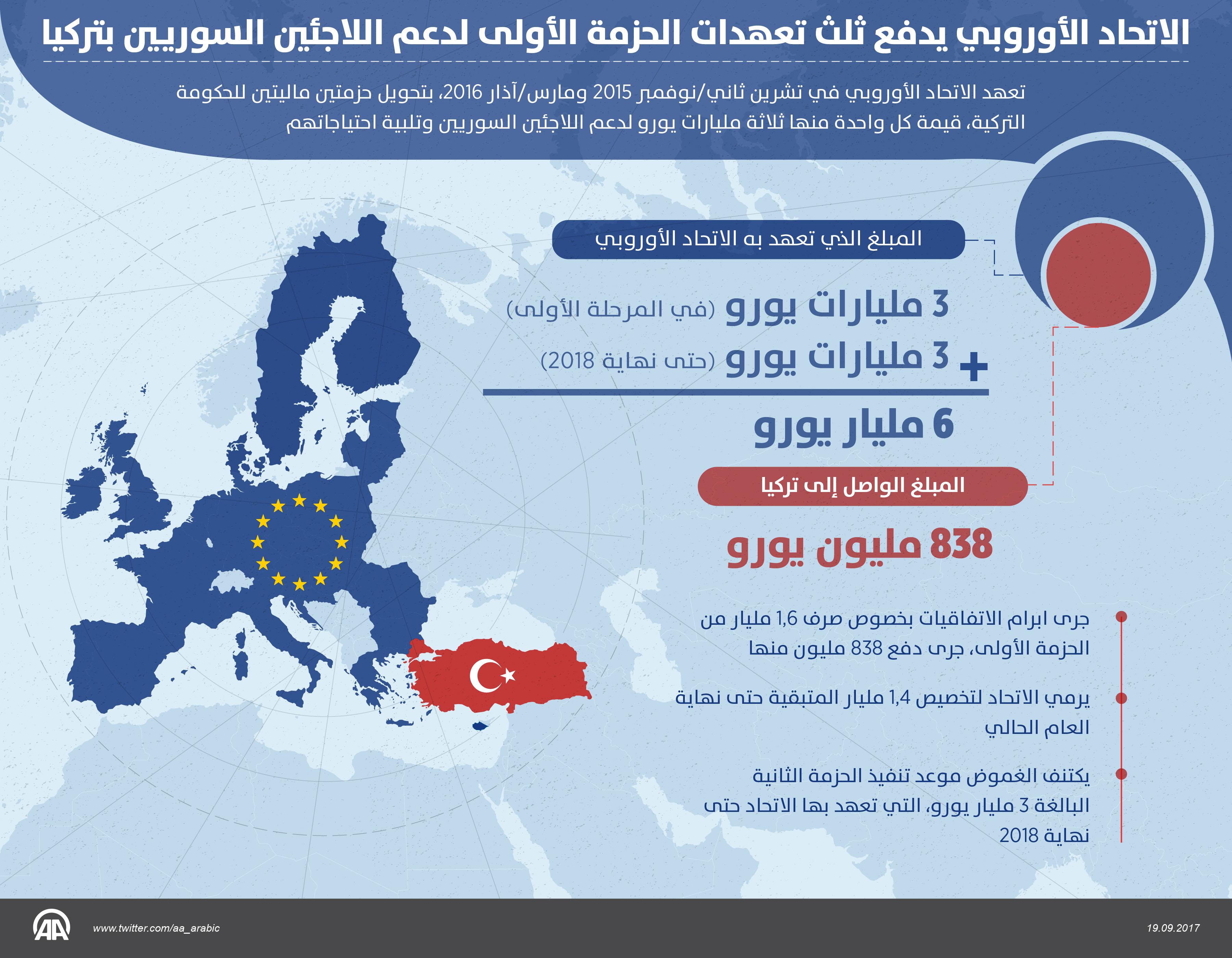 جاويش أوغلو: أوربا قدمت 800 مليون يورو من أصل 6 مليارات تعهدت بها للسوريين