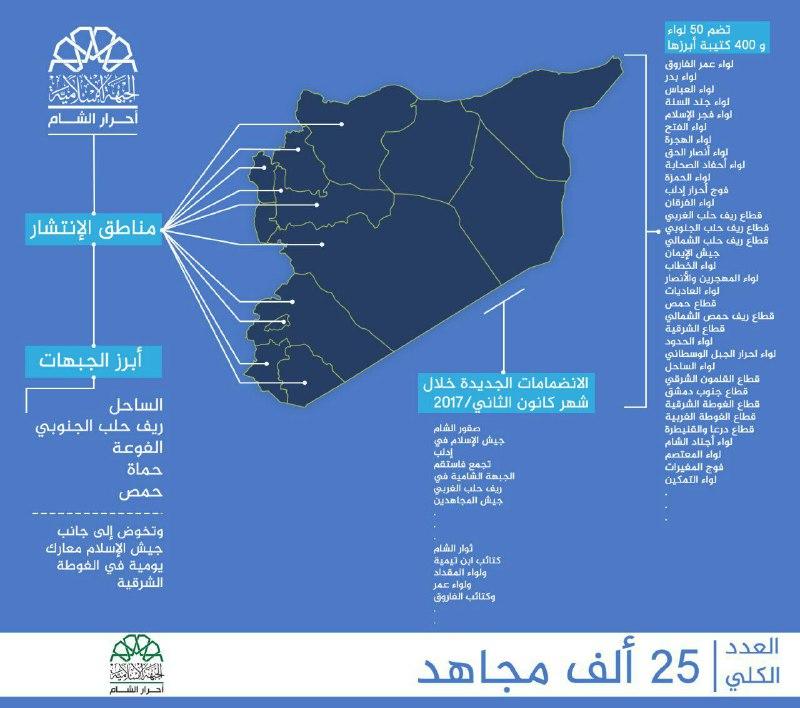 بتعداد يبلغ 25 ألف مقاتل.. تعرف على أبرز الكتائب والألوية المشكلة لحركة أحرار الشام