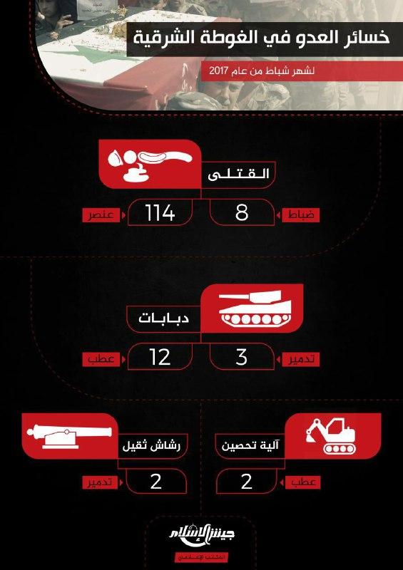 من بينها 122 قتيلاً .. تعرف على حصيلة خسائر قوات الأسد في الغوطة الشرقية خلال شهر شباط الماضي