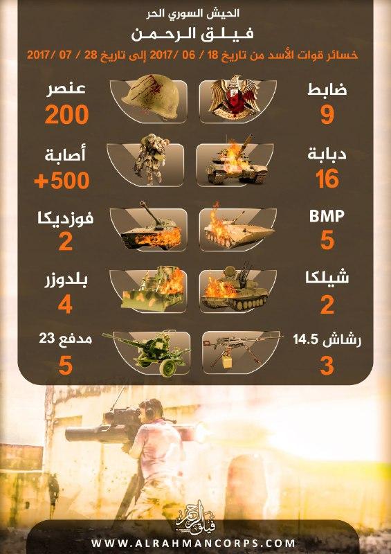 200 عنصر و25 مدرعة..تعرف على خسائر ميلشيات النظام في معارك شرق العاصمة