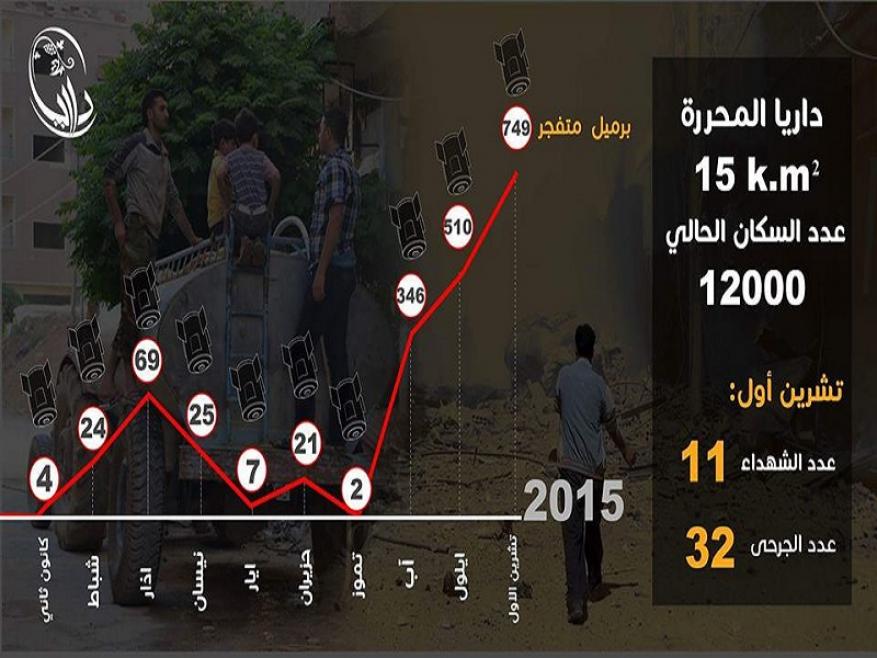داريا تكذّب مزاعم روسيا.. الأسد استهدف المدينة بـ 750 برميلاً خلال شهر و 94 خلال ثلاثة أيام
