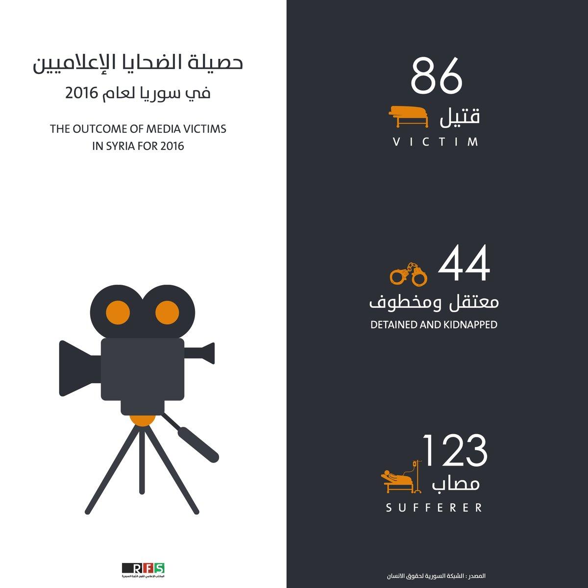 مقتل 86 إعلامياً وجرح 123 آخرين خلال عام 2016