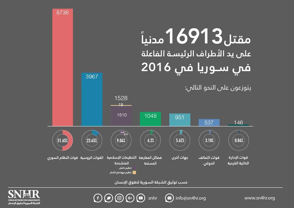 حوالي 17,000 قتيل من المدنيين في سوريا خلال 2016 نصفهم على يد نظام الأسد