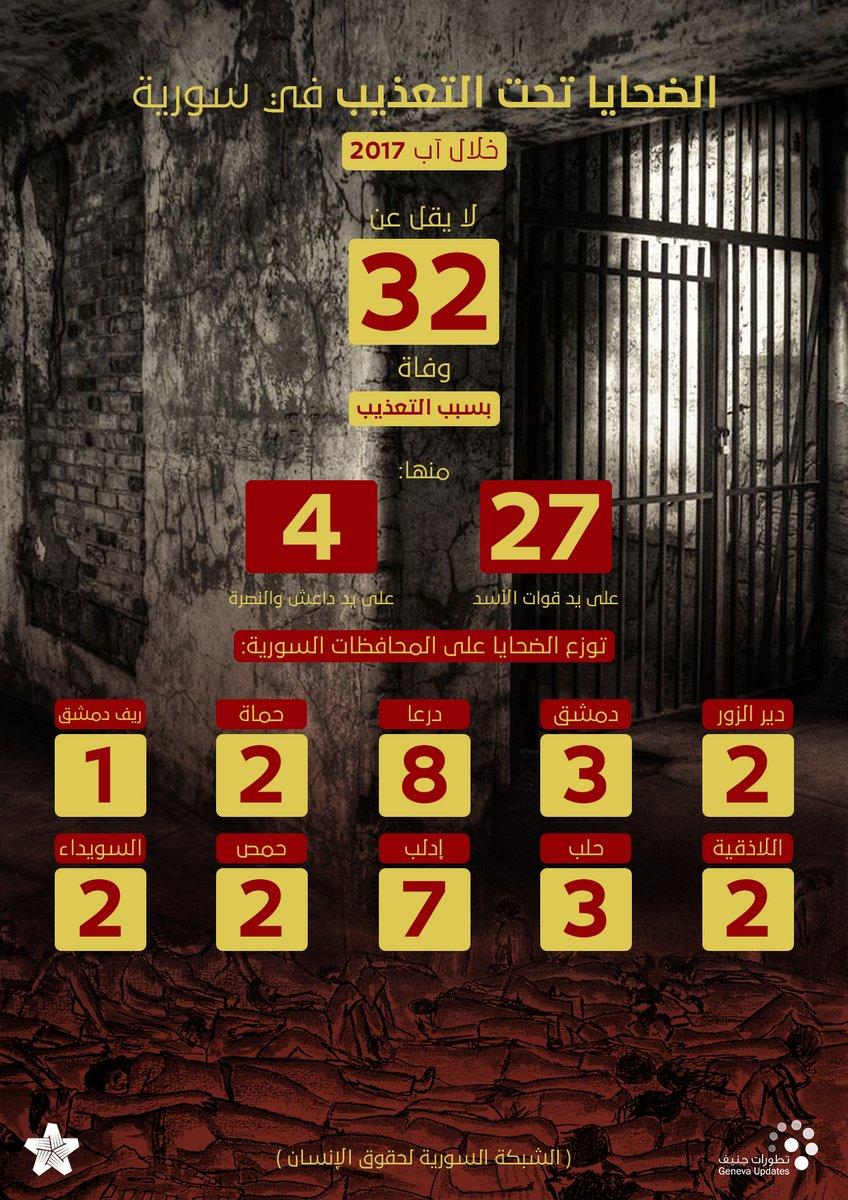 32 شخصاً قضوا تحت التعذيب خلال آب/ أغسطس الماضي