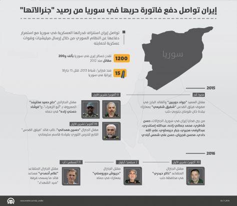 إيران تواصل دفع فاتورة حربها في سوريا من رصيد