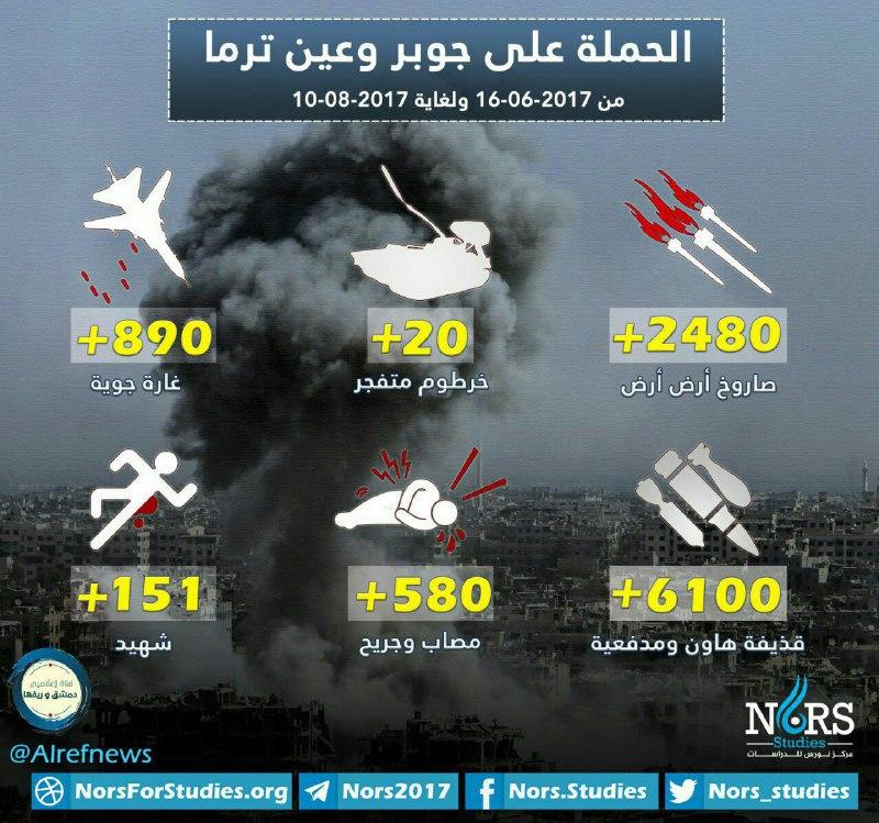 أرقام مرعبة.. 2500 صاروخ وأكثر من 6000 قذيفة على جوبر وعين ترما منذ بدء الحملة عليها