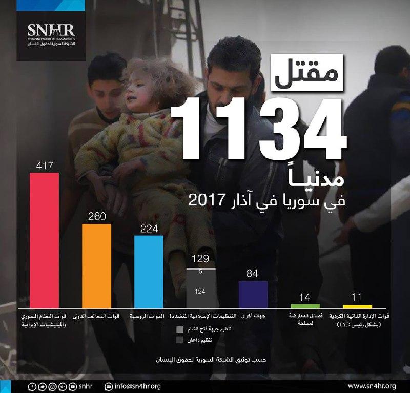 مقتل 1134 مدنياً في سوريا خلال شهر آذار الماضي معظمهم على يد قوات النظام والتحالف الدولي