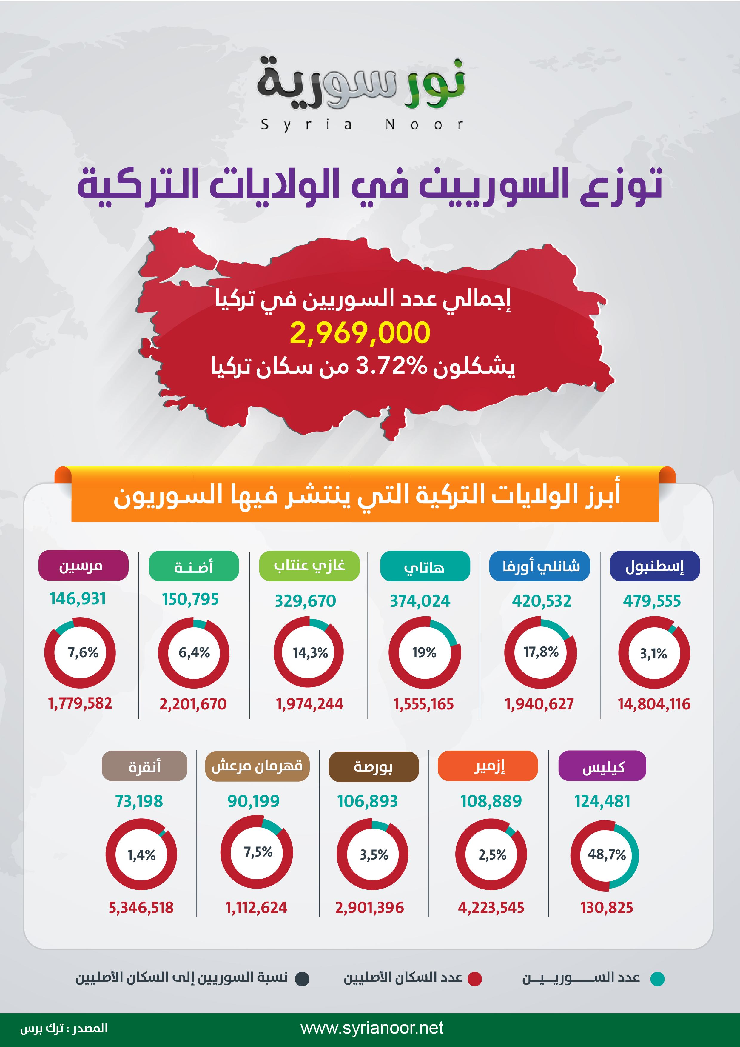 إنفوجرافيك .. توزّع السوريين في الولايات التركية ونسبة عددهم إلى السكان الأصليين