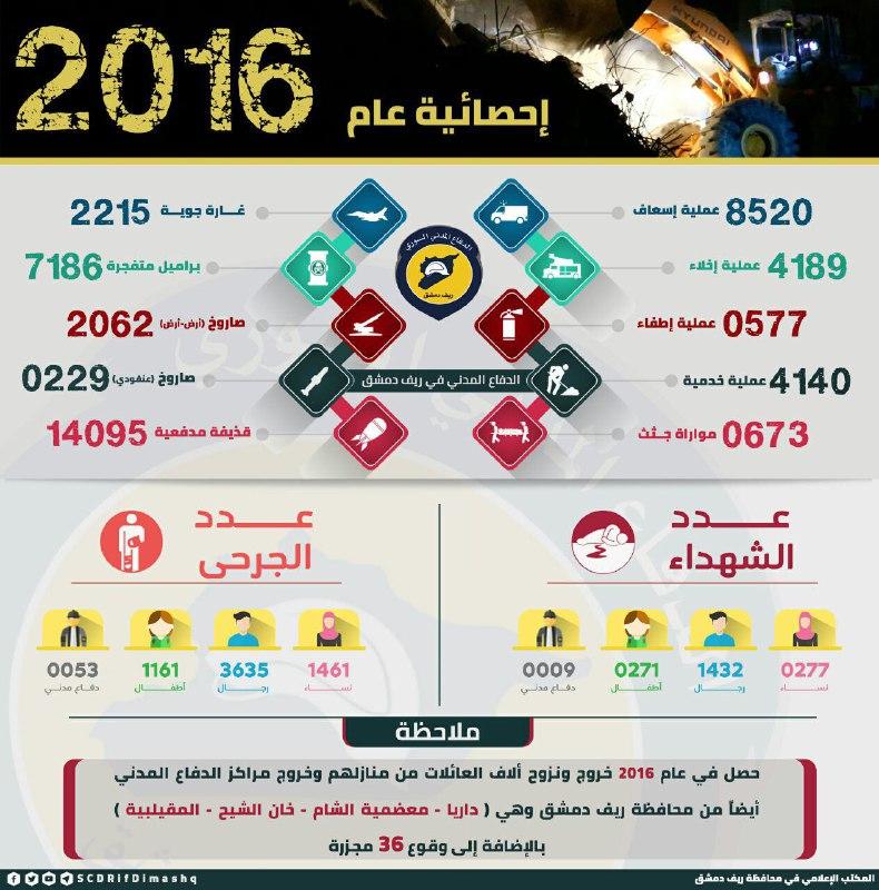 الدفاع المدني: 7186 برميلاً متفجراً و2062 صاروخاً على ريف دمشق خلال 2016